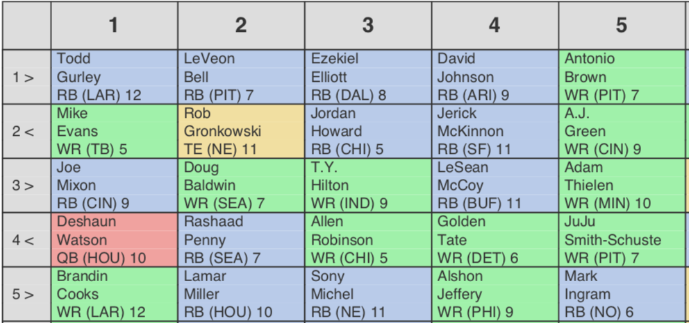 photo relating to Fantasy Football Depth Chart Printable named PPR Regular Draft Point (ADP) 12-staff (2019)
