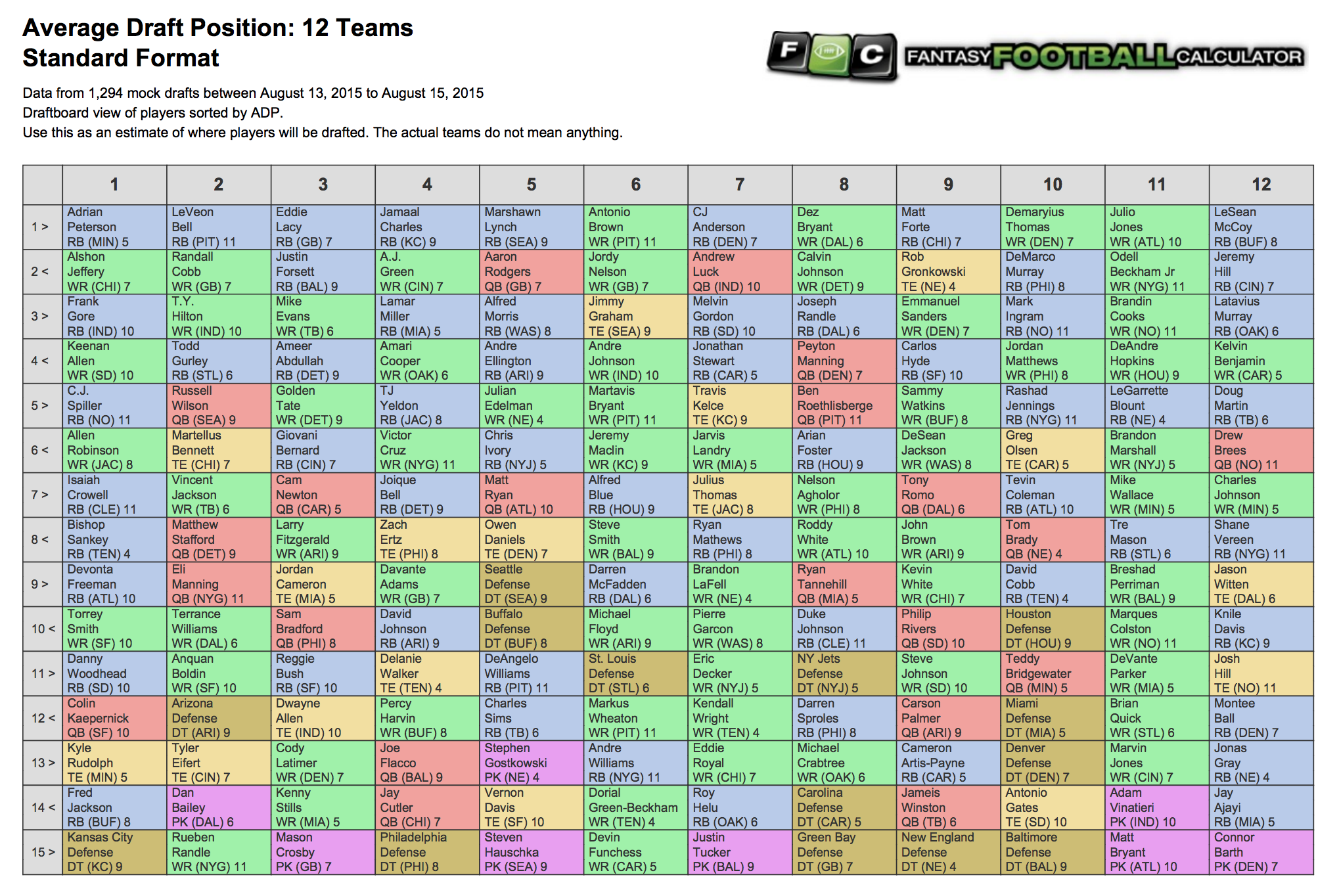 Fantasy Football ADP Draft Board